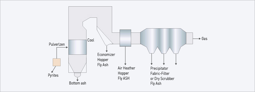 Pulverlzen - Pyrites - Cool - Bottom ash - Economizer Hopper Fly Ash - Air Heather Hopper Fly ASH - Precipitator Fabric-Filter or Dry Scrubber Fly Ash - Gas